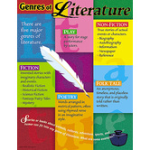 Genres of Literature Chart