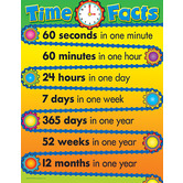 Time Facts Chart