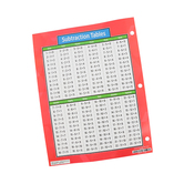 The Brainery, Notebook Multiplication & Division Chart, 8.50 x 11-Inches, Multi-Colored