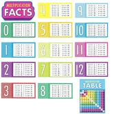 Carson Dellosa, Multiplication Facts Bulletin Board Set, Multi-Colored, 15 Pieces, Grades 2-5