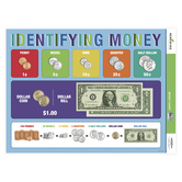 Renewing Minds, Anchor Chart Money, Multi-colored, 17 x 22 Inches, 1 Each, Grades K-3