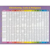 Christianity Cults and Religions, by Rose Publishing, Wall Chart