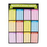 Renewing Minds, Multiplication Tables Chart, 22 x 17 Inches, Multi-Colored, 1 Piece