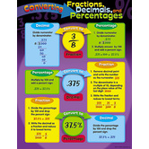 Converting Fractions/Decimals/Percentages Chart